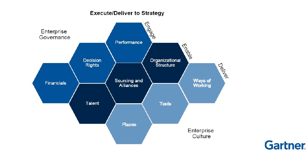 IT Organization Model for Digital Era_v0.1-5